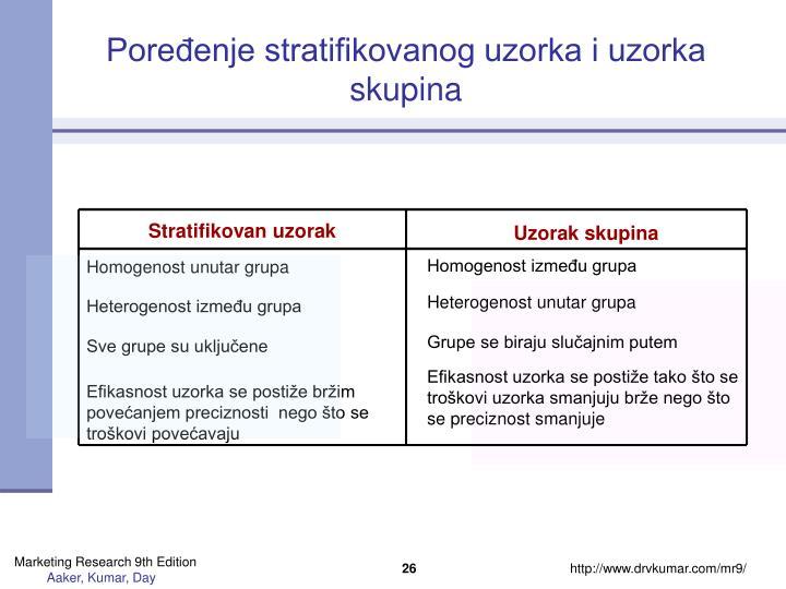 Poređenje stratifikovanog uzorka i uzorka skupina