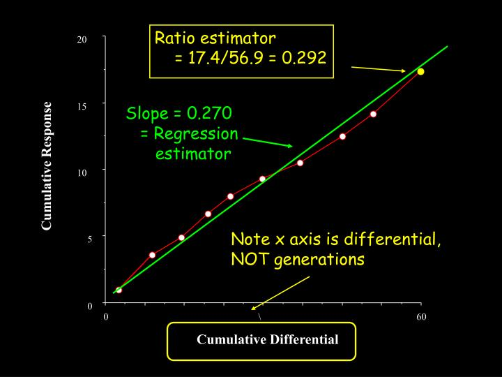 Ratio estimator