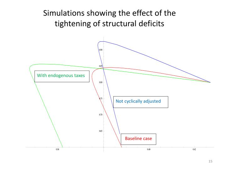 Simulations showing the effect of the tightening of structural