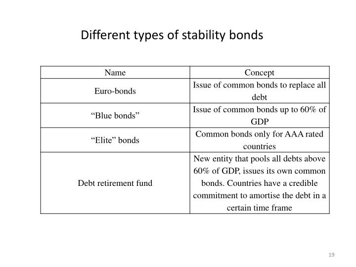 Different types of stability