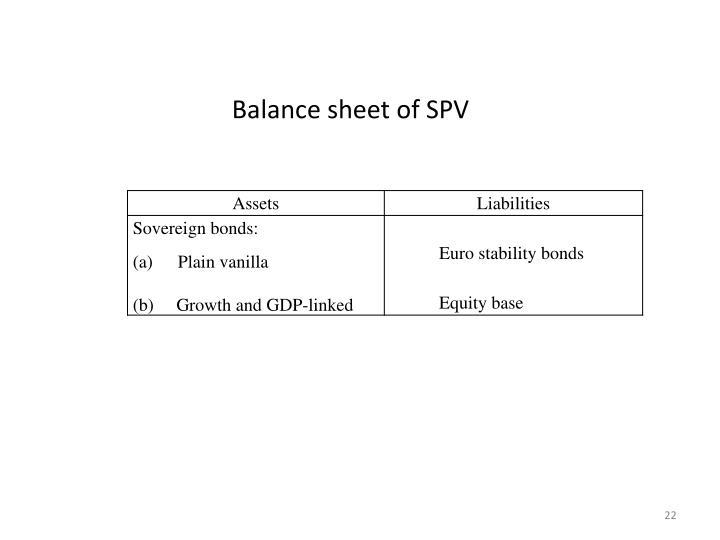 Balance sheet of SPV