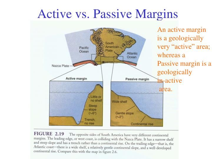 Active vs. Passive Margins