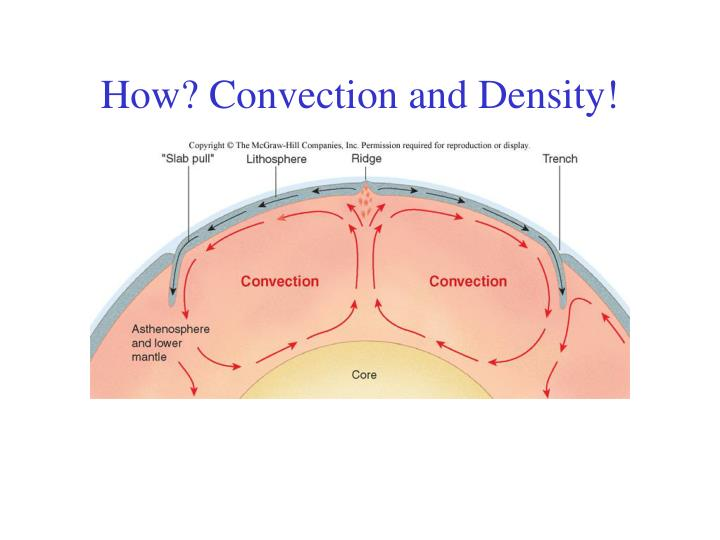 How? Convection and Density!