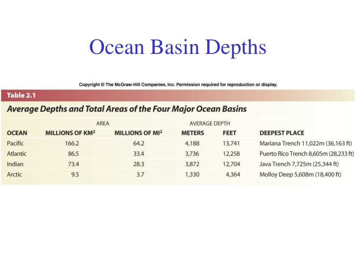Ocean basin depths