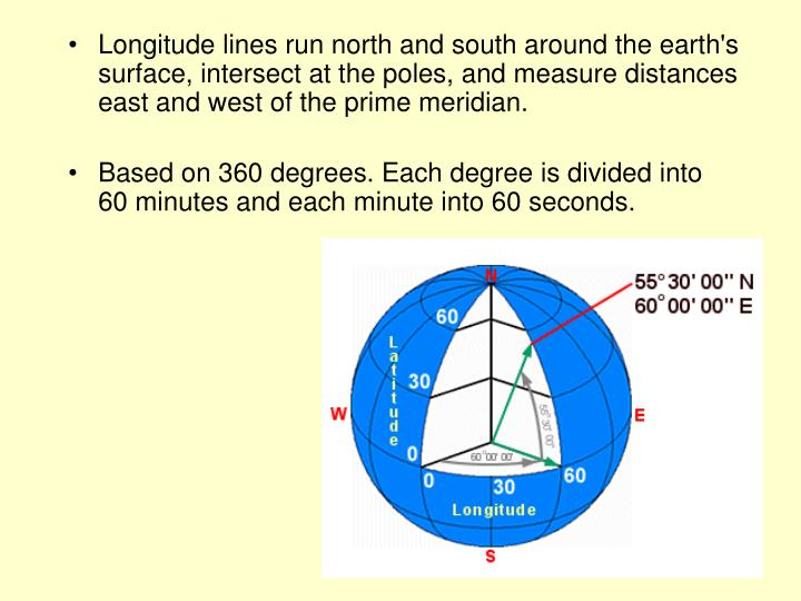 Longitude lines run north and south around the earth's surface, intersect at the poles, and measure distances east and west of the prime meridian.