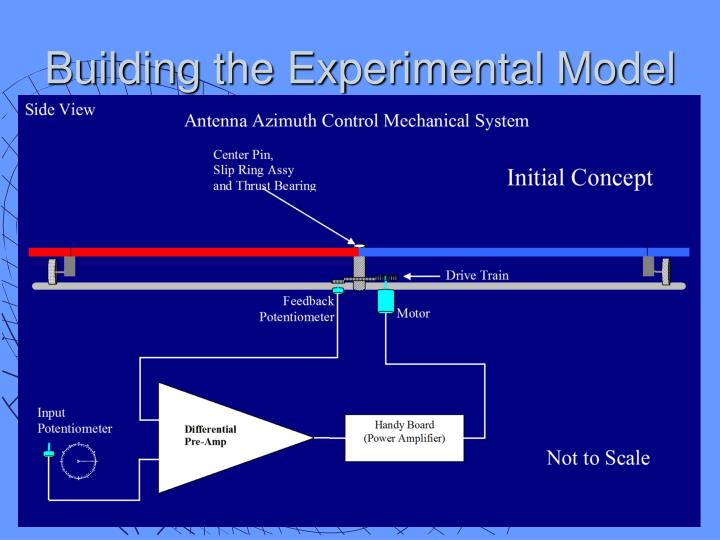 Building the Experimental Model
