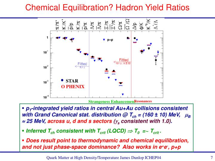 Chemical Equilibration? Hadron Yield Ratios