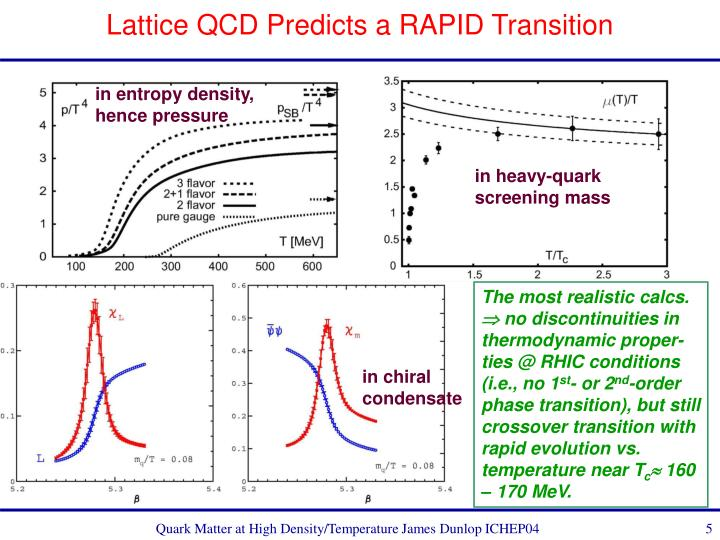 Lattice QCD Predicts a RAPID Transition
