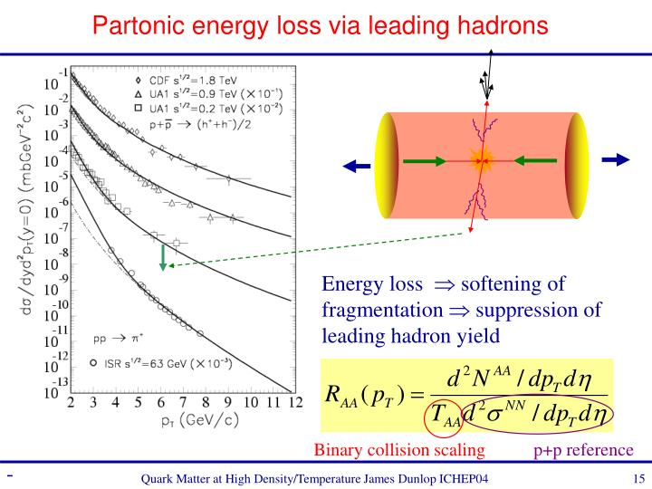 Partonic energy loss via leading hadrons
