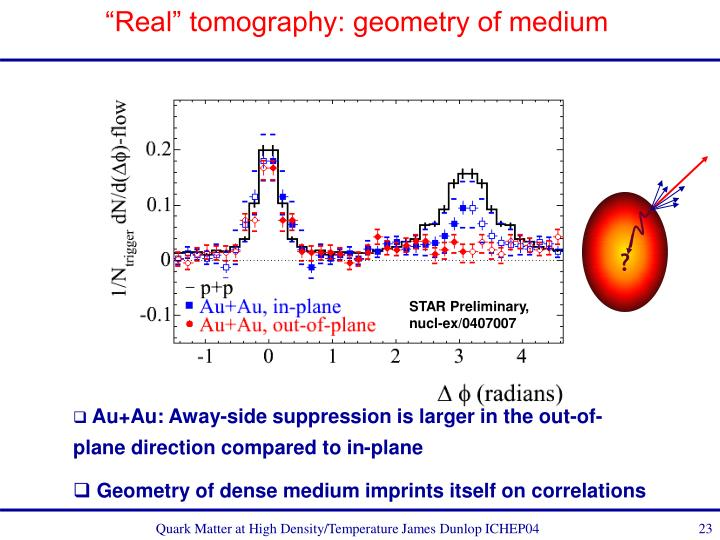 """Real"" tomography: geometry of medium"