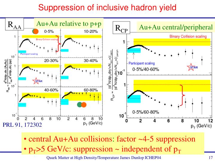 Suppression of inclusive hadron yield