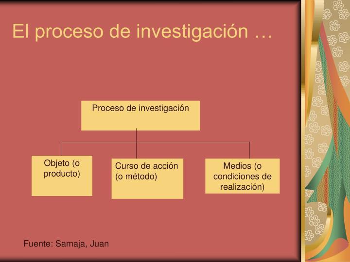 El proceso de investigación …