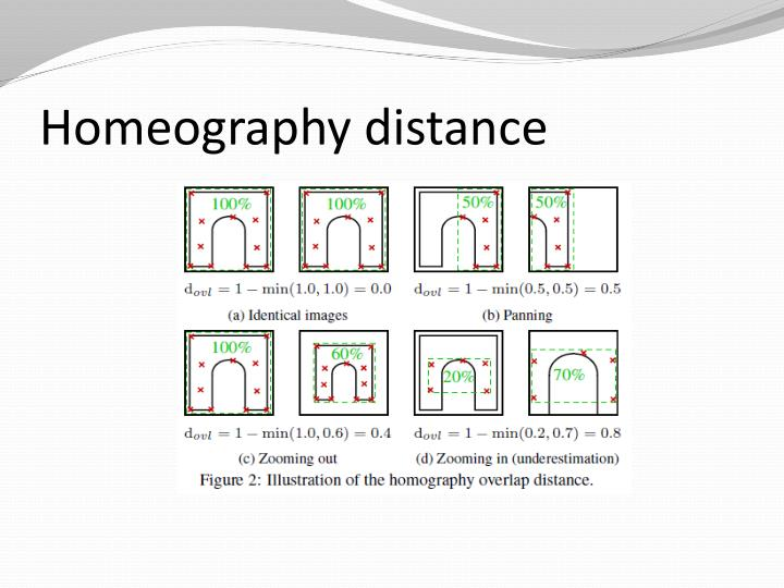 Homeography distance