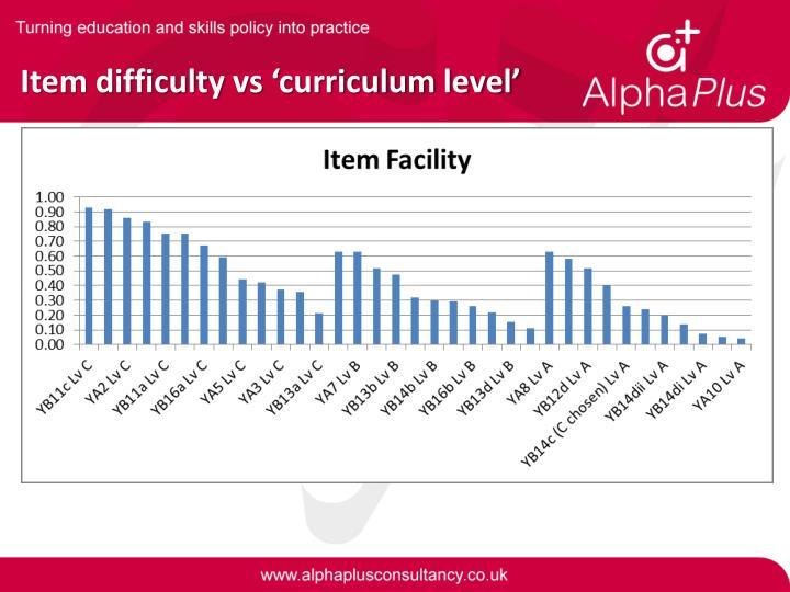 Item difficulty vs 'curriculum level'
