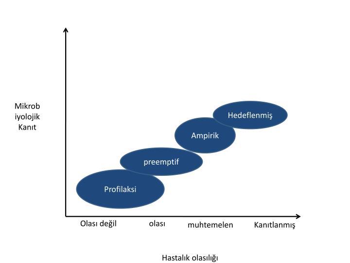 Mikrobiyolojik