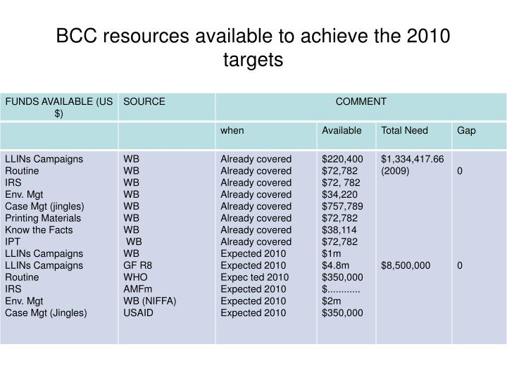 BCC resources available to achieve the 2010 targets
