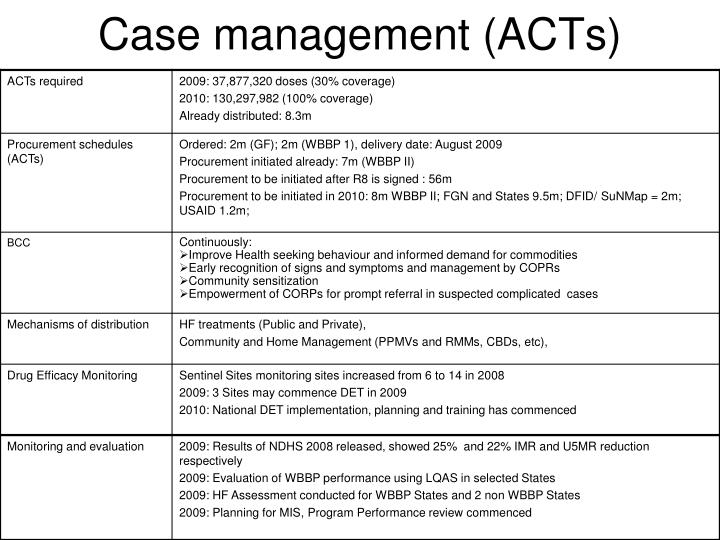 Case management (ACTs)