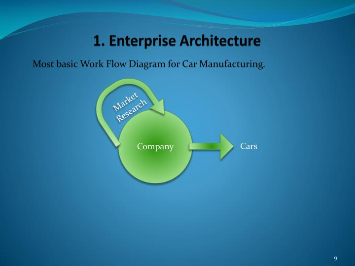 1. Enterprise Architecture