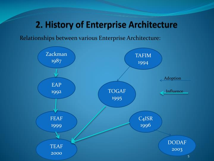 2. History of Enterprise Architecture