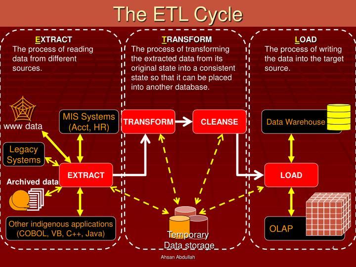 The ETL Cycle