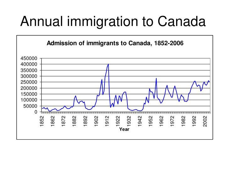Annual immigration to Canada