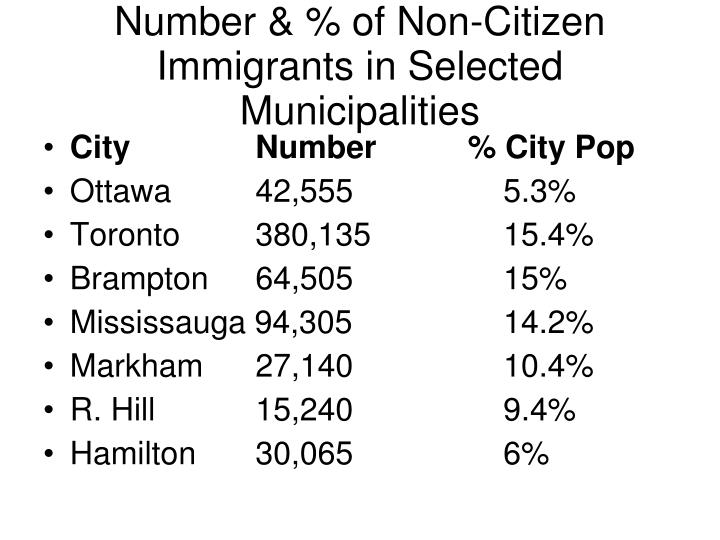 Number & % of Non-Citizen Immigrants in Selected Municipalities