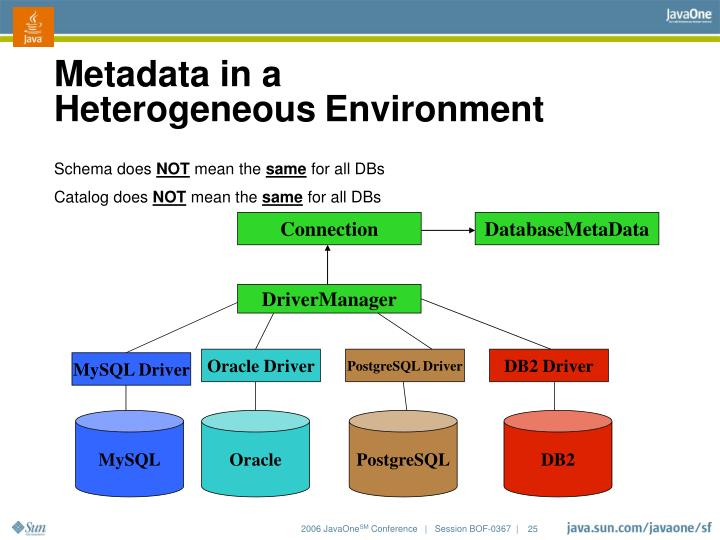 Metadata in a