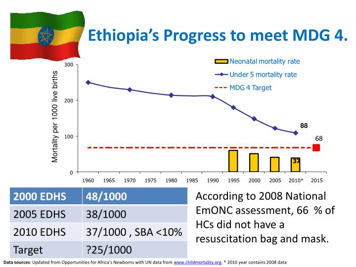 Ethiopia's Progress to meet MDG 4.
