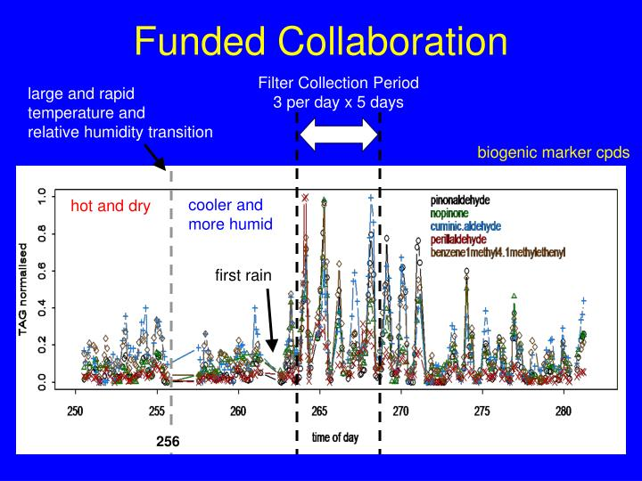 Funded Collaboration