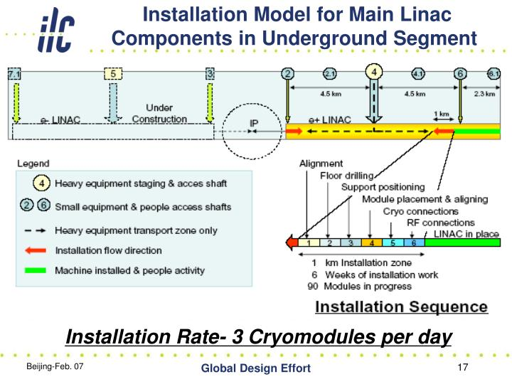 Installation Model for Main Linac Components in Underground Segment