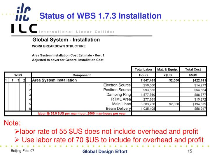 Status of WBS 1.7.3 Installation