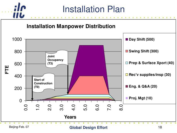 Installation Plan