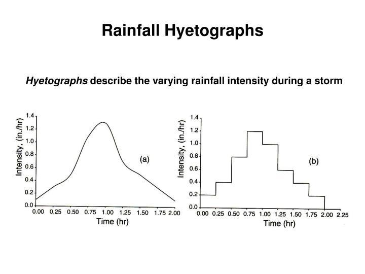Rainfall Hyetographs