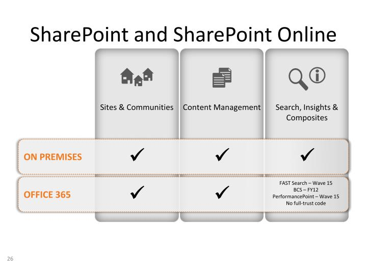 SharePoint and SharePoint Online