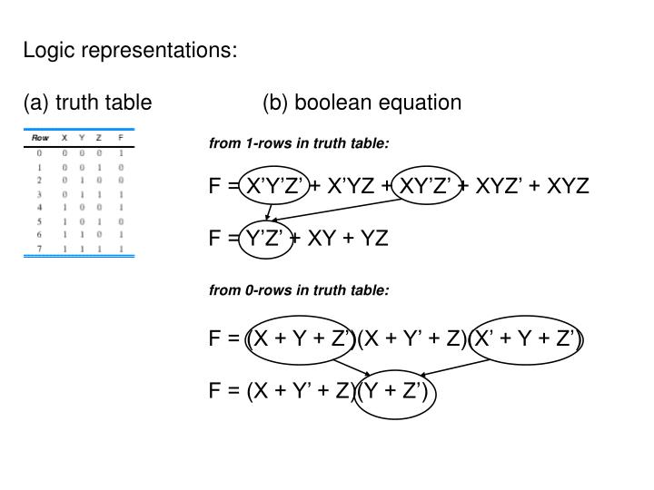 from 0-rows in truth table: