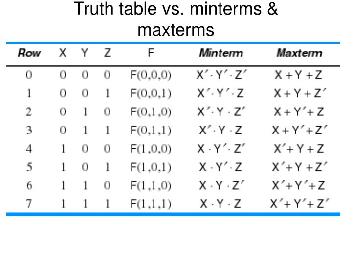 Truth table vs. minterms & maxterms