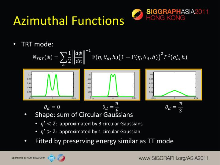 Azimuthal Functions
