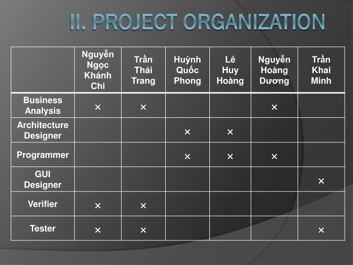 II. Project Organization