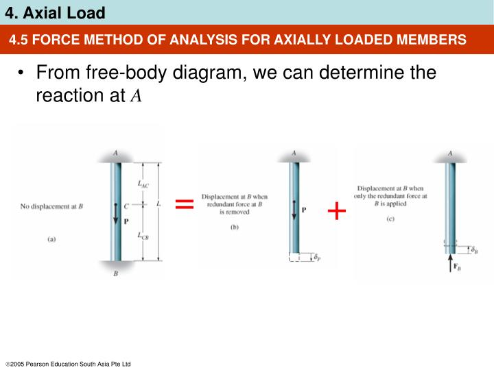 4 5 force method of analysis for axially loaded members1