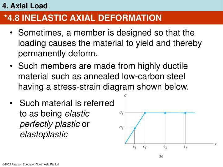 *4.8 INELASTIC AXIAL DEFORMATION