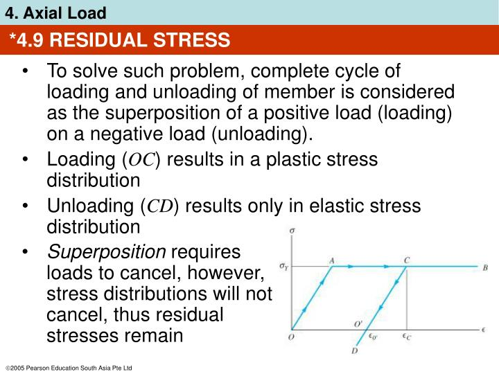 *4.9 RESIDUAL STRESS