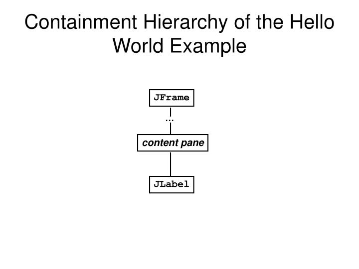 Containment Hierarchy of the Hello World Example