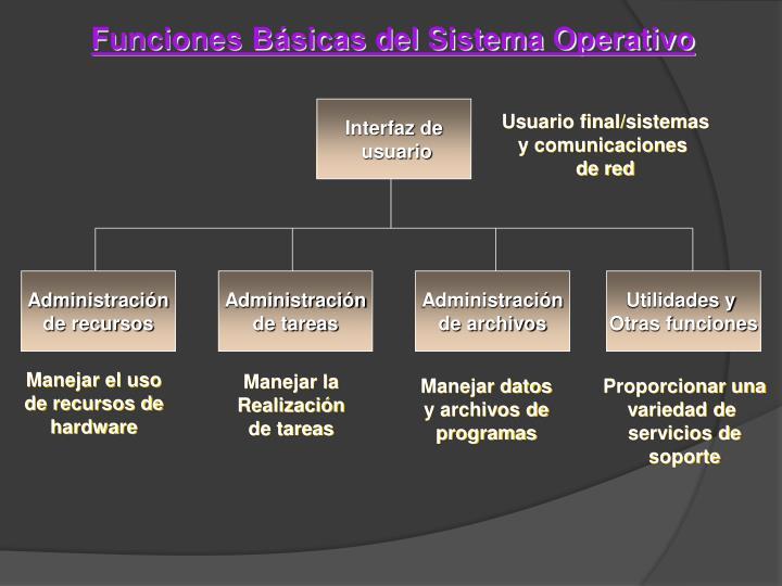 Funciones Básicas del Sistema Operativo