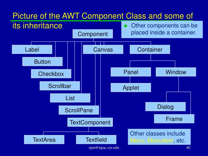 Picture of the AWT Component Class and some of its inheritance