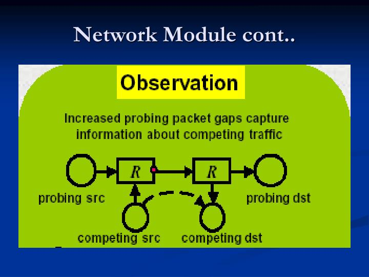 Network Module cont..