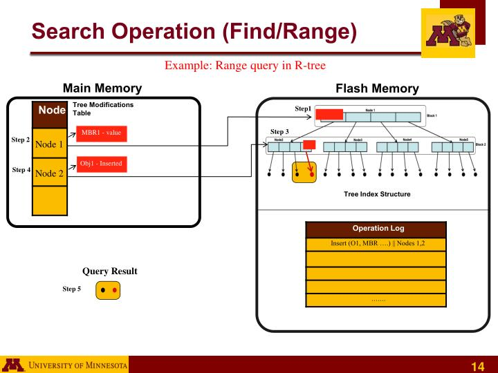 Search Operation (Find/Range)