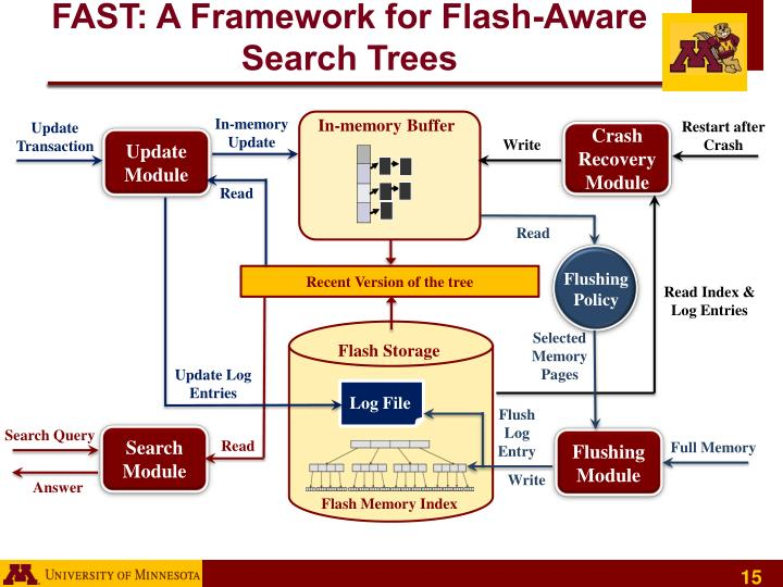 FAST: A Framework for Flash-Aware Search Trees