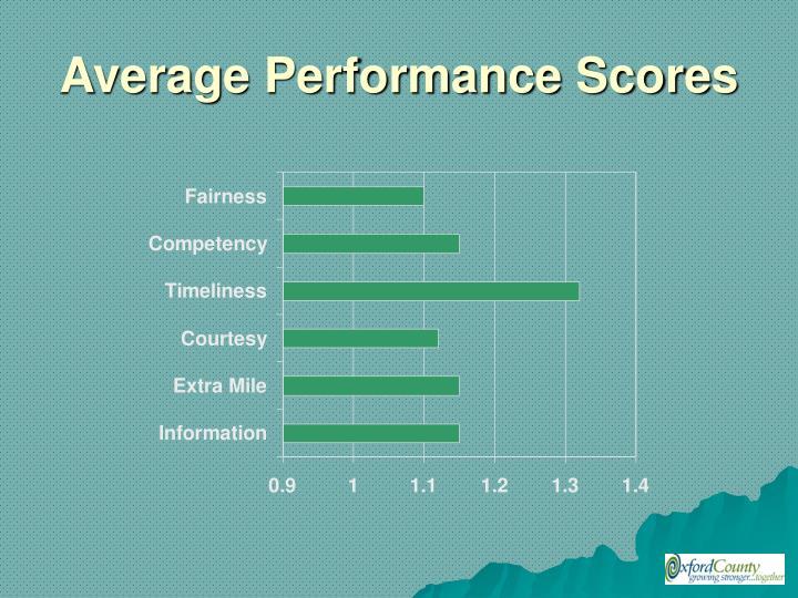 Average Performance Scores