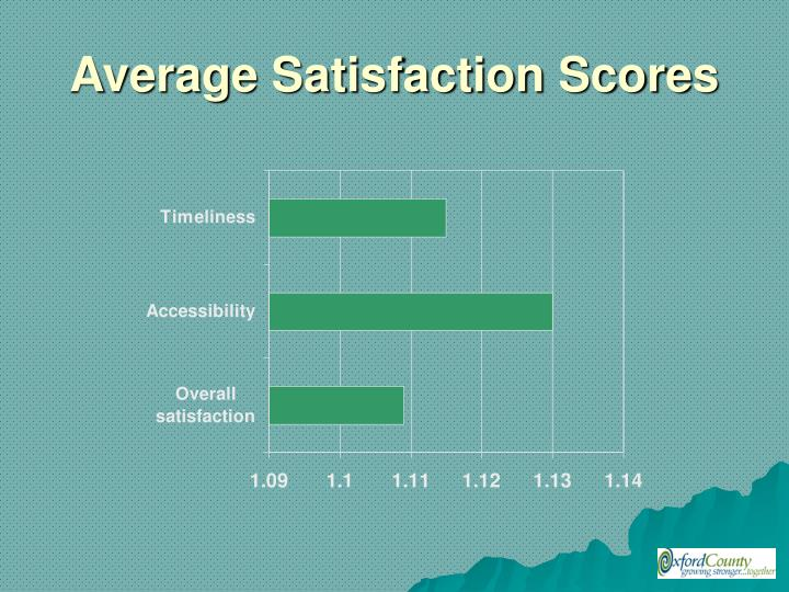 Average Satisfaction Scores