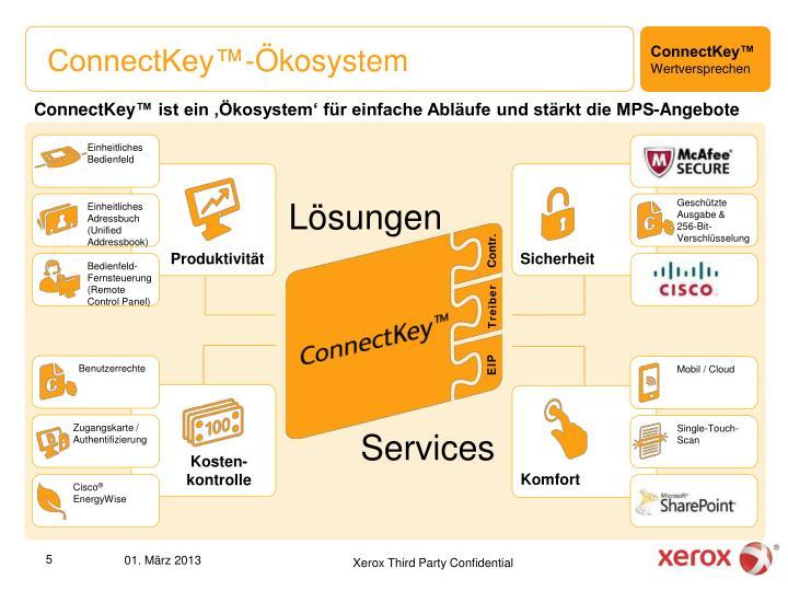 ConnectKey™-Ökosystem